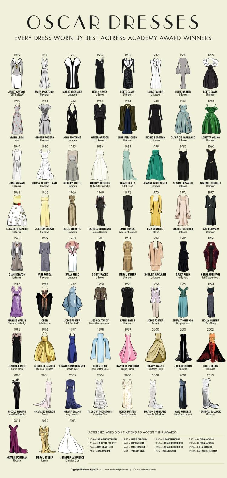 Vestidos actrices ganadoras Oscar